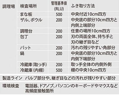 洗浄度の管理基準値表